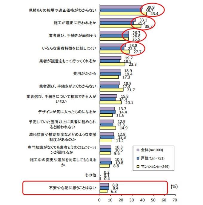 図 住宅リフォーム推進協議会:「住宅リフォーム潜在需要者の意識と行動に関する第報告書11回調査報告書」より